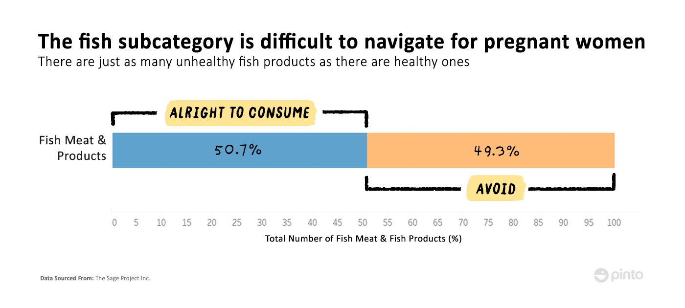 pregnancy diet why women should eat some fish and how