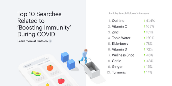 Top 10 Searches Related to 'Boosting Immunity' During COVID